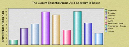 amino acid graph from the diet doctor software. where nutrients come from. Nutritionists, Chiropractors, Naturopathic Doctors, Dieticians, Personal Trainers… The Diet Doctor nutrition software is priced right to buy now during our sale.This huge information database can be received as a download from the Internet.Our nutritional software for professional use is at a discounted price for such a large database.Diet nutrition software that you can download now with the sale discount using Paypal secure card or checking system.Now you can buy our nutrition software discount priced with our special offer under $200.The Diet Doctor, a large nutrition information software database about diet, vitamins and more is available online for download with a special offer discount.The Diet Doctor nutrition software is priced right to buy now during our sale.This huge information database can be received as a download from the Internet.Our nutritional software for professional use is at a discounted price for such a large database.Diet nutrition software that you can download now with the sale discount using Paypal secure card or checking system.Now you can buy our nutrition software discount priced with our special offer under $200.The Diet Doctor, a large nutrition information software database about diet, vitamins and more is available online for download with a special offer discount.The Diet Doctor, a large nutrition information software database about diet, vitamins and more is available online for download with a special offer discount.The Diet Doctor, a large nutrition information software database about diet, vitamins and more is available online for download with a special offer discount.The Diet Doctor nutrition software is priced right to buy now during our sale.This huge information database can be received as a download from the Internet.Our nutritional software for professional use is at a discounted price for such a large database.Diet nutrition software that you can download now with the sale discount using Paypal secure card or checking system.Now you can buy our nutrition software discount priced with our special offer under $200.The Diet Doctor, a large nutrition information software database about diet, vitamins and more is available online for download with a special offer discount.The Diet Doctor nutrition software is priced right to buy now during our sale.This huge information database can be received as a download from the Internet.Our nutritional software for professional use is at a discounted price for such a large database.Diet nutrition software that you can download now with the sale discount using Paypal secure card or checking system.Now you can buy our nutrition software discount priced with our special offer under $200.The Diet Doctor, a large nutrition information software database about diet, vitamins and more is available online for download with a special offer discount.The Diet Doctor, a large nutrition information software database about diet, vitamins and more is available online for download with a special offer discount.The Diet Doctor, a large nutrition information software database about diet, vitamins and more is available online for download with a special offer discount.